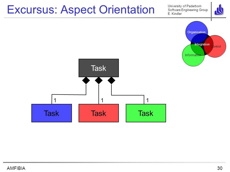 University of Paderborn Software Engineering Group E. Kindler 30AMFIBIA Excursus: Aspect Orientation Task 1 Control Organisation Information Integrati