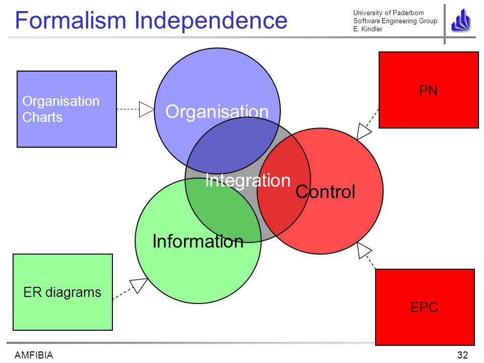 University of Paderborn Software Engineering Group E. Kindler 32AMFIBIA Formalism Independence Control Organisation Information Integration Organisati