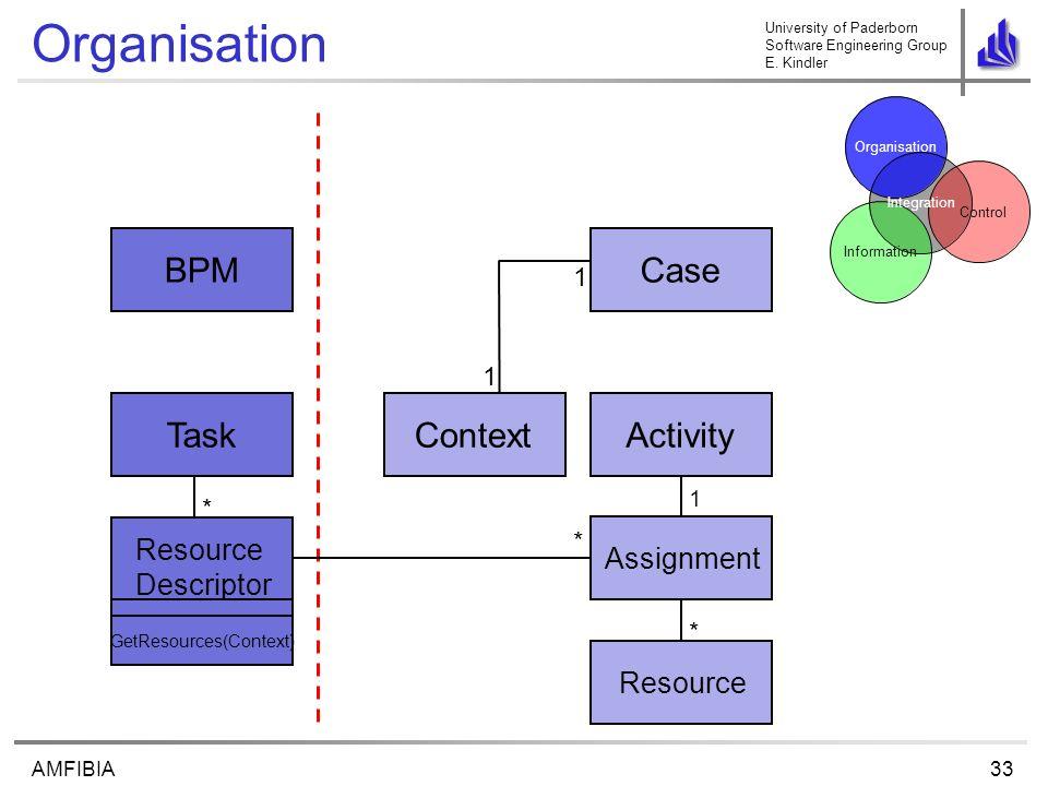University of Paderborn Software Engineering Group E. Kindler 33AMFIBIA Organisation Task BPM Activity Case Control Organisation Information Integrati