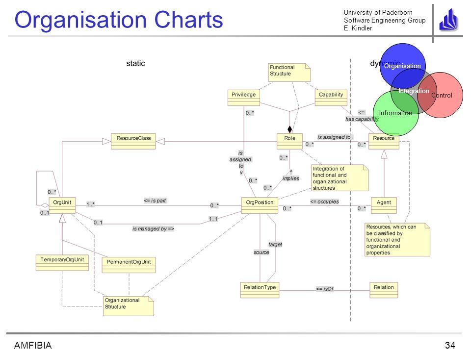 University of Paderborn Software Engineering Group E. Kindler 34AMFIBIA Organisation Charts Control Organisation Information Integration