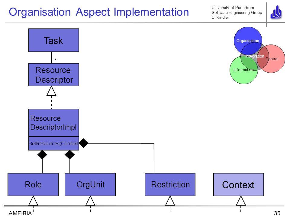 University of Paderborn Software Engineering Group E. Kindler 35AMFIBIA Organisation Aspect Implementation Task Control Organisation Information Integ