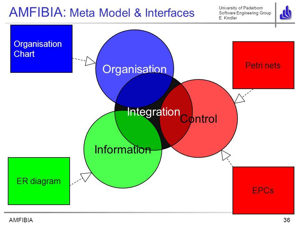 University of Paderborn Software Engineering Group E. Kindler 36AMFIBIA AMFIBIA: Meta Model & Interfaces Organisation Chart ER diagram EPCs Petri nets