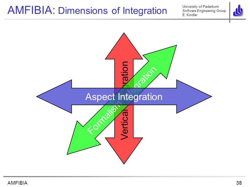 University of Paderborn Software Engineering Group E. Kindler 38AMFIBIA Vertical Integration Formalism Integration AMFIBIA: Dimensions of Integration