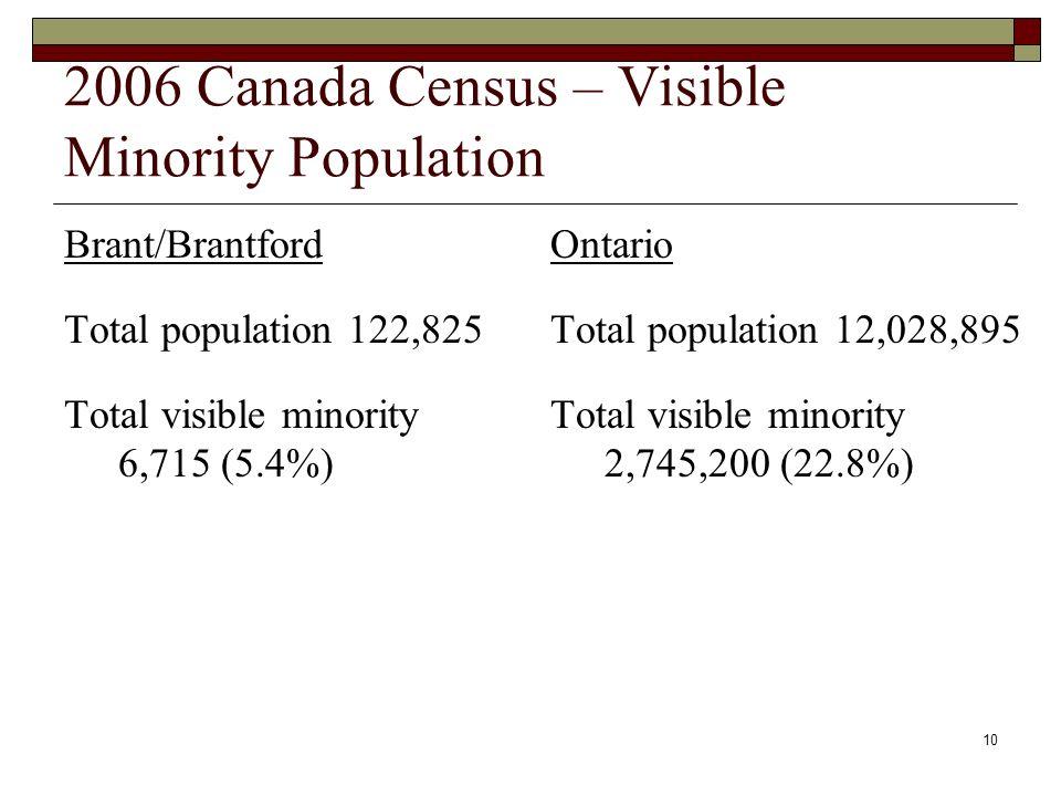 10 2006 Canada Census – Visible Minority Population Brant/Brantford Total population 122,825 Total visible minority 6,715 (5.4%) Ontario Total population 12,028,895 Total visible minority 2,745,200 (22.8%)