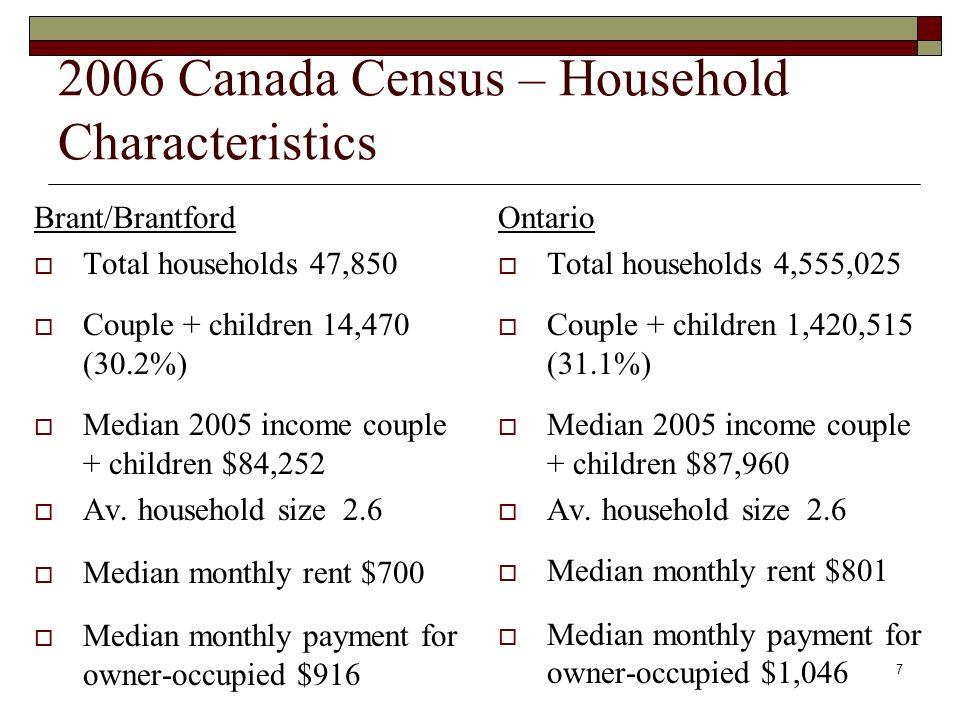 7 2006 Canada Census – Household Characteristics Brant/Brantford Total households 47,850 Couple + children 14,470 (30.2%) Median 2005 income couple + children $84,252 Av.