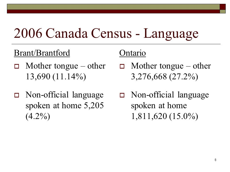 8 2006 Canada Census - Language Brant/Brantford Mother tongue – other 13,690 (11.14%) Non-official language spoken at home 5,205 (4.2%) Ontario Mother tongue – other 3,276,668 (27.2%) Non-official language spoken at home 1,811,620 (15.0%)