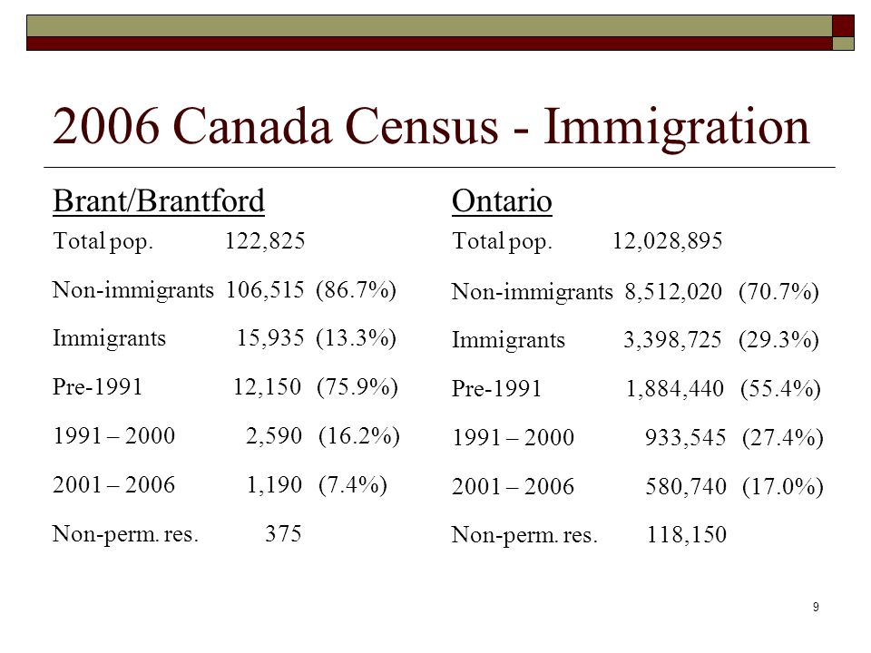 9 2006 Canada Census - Immigration Brant/Brantford Total pop.