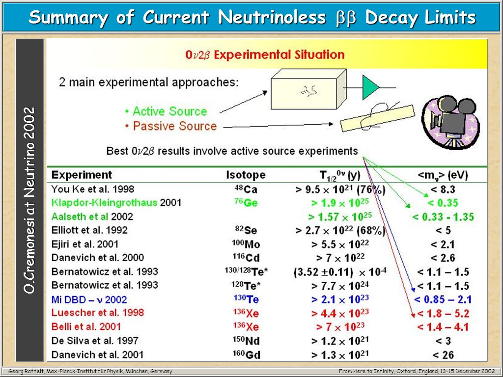 Georg Raffelt, Max-Planck-Institut für Physik, München, GermanyFrom Here to Infinity, Oxford, England, 13-15 December 2002 Summary of Current Neutrino
