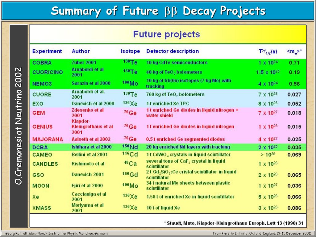 Georg Raffelt, Max-Planck-Institut für Physik, München, GermanyFrom Here to Infinity, Oxford, England, 13-15 December 2002 Summary of Future Decay Pro