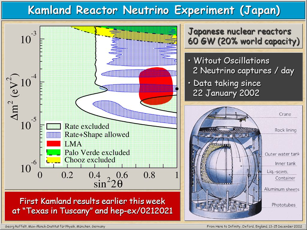Georg Raffelt, Max-Planck-Institut für Physik, München, GermanyFrom Here to Infinity, Oxford, England, 13-15 December 2002 Kamland Reactor Neutrino Ex