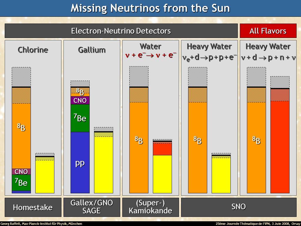 Georg Raffelt, Max-Planck-Institut für Physik, München25ème Journée Thématique de lIPN, 3 Juin 2008, Orsay Missing Neutrinos from the Sun Homestake 7 Be 8B8B8B8B CNO Chlorine Gallex/GNOSAGE CNO pp 8B8B8B8B Gallium Electron-Neutrino Detectors (Super-)Kamiokande 8B8B8B8B Water e + e e + e e + e e + e SNO 8B8B8B8B e + d p + p + e e + d p + p + e Heavy Water 8B8B8B8B + d p + n + + d p + n + Heavy Water All Flavors SNO 8B8B8B8B Water + e + e + e + e