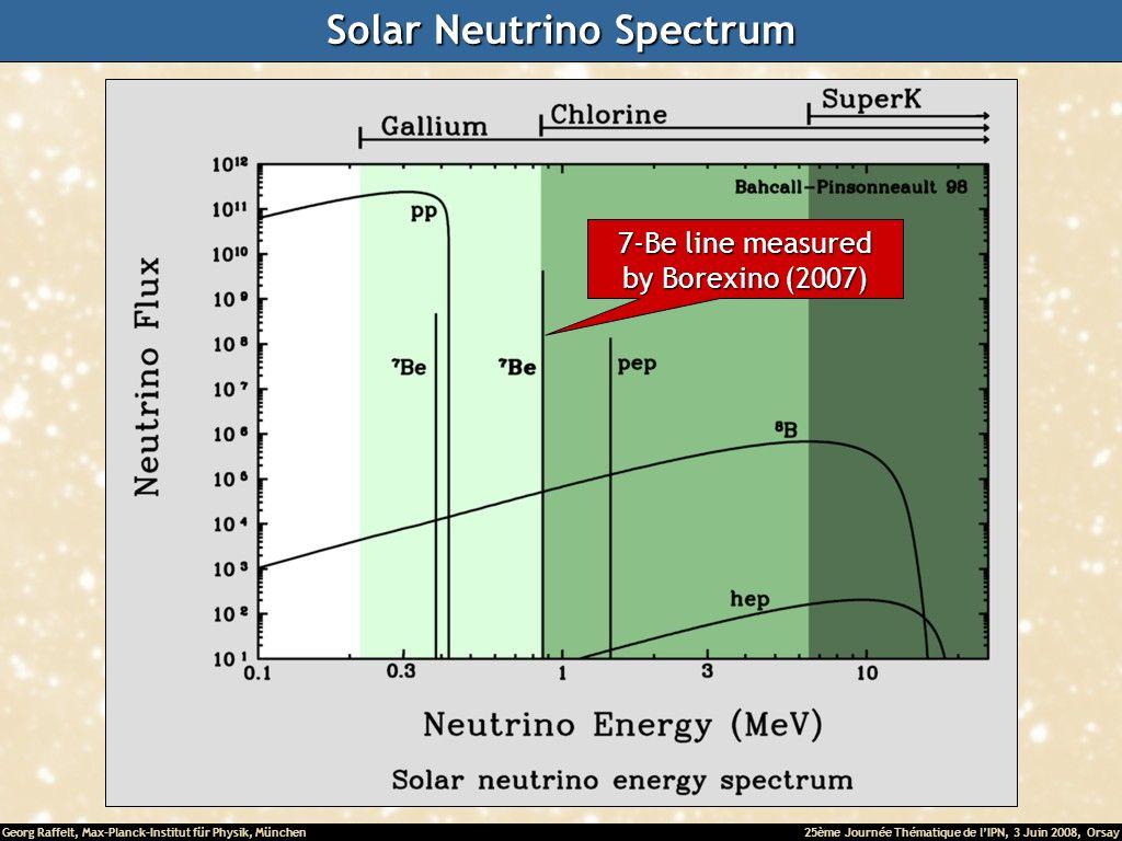 Georg Raffelt, Max-Planck-Institut für Physik, München25ème Journée Thématique de lIPN, 3 Juin 2008, Orsay Solar Neutrino Spectrum 7-Be line measured by Borexino (2007)