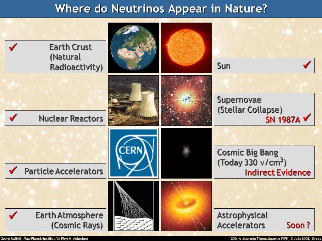 Georg Raffelt, Max-Planck-Institut für Physik, München25ème Journée Thématique de lIPN, 3 Juin 2008, Orsay Where do Neutrinos Appear in Nature? Astrop