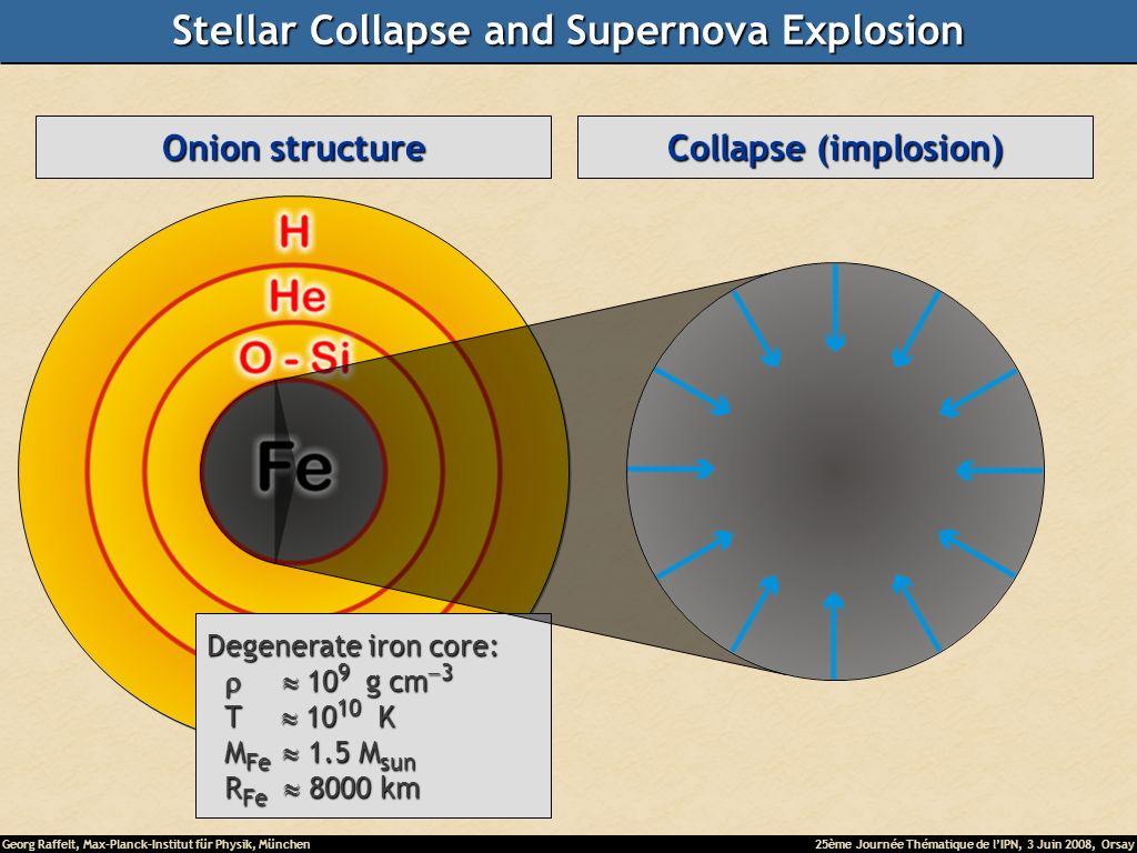 Georg Raffelt, Max-Planck-Institut für Physik, München25ème Journée Thématique de lIPN, 3 Juin 2008, Orsay Helium-burning star HeliumBurning HydrogenBurning Main-sequence star Hydrogen Burning Onion structure Degenerate iron core: 10 9 g cm 3 10 9 g cm 3 T 10 10 K T 10 10 K M Fe 1.5 M sun M Fe 1.5 M sun R Fe 8000 km R Fe 8000 km Collapse (implosion) Stellar Collapse and Supernova Explosion