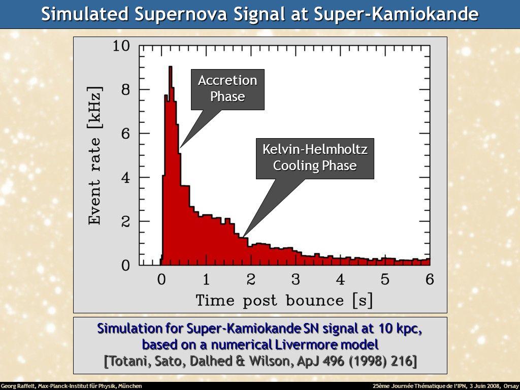 Georg Raffelt, Max-Planck-Institut für Physik, München25ème Journée Thématique de lIPN, 3 Juin 2008, Orsay Simulated Supernova Signal at Super-Kamiokande Simulation for Super-Kamiokande SN signal at 10 kpc, based on a numerical Livermore model [Totani, Sato, Dalhed & Wilson, ApJ 496 (1998) 216] AccretionPhase Kelvin-Helmholtz Cooling Phase