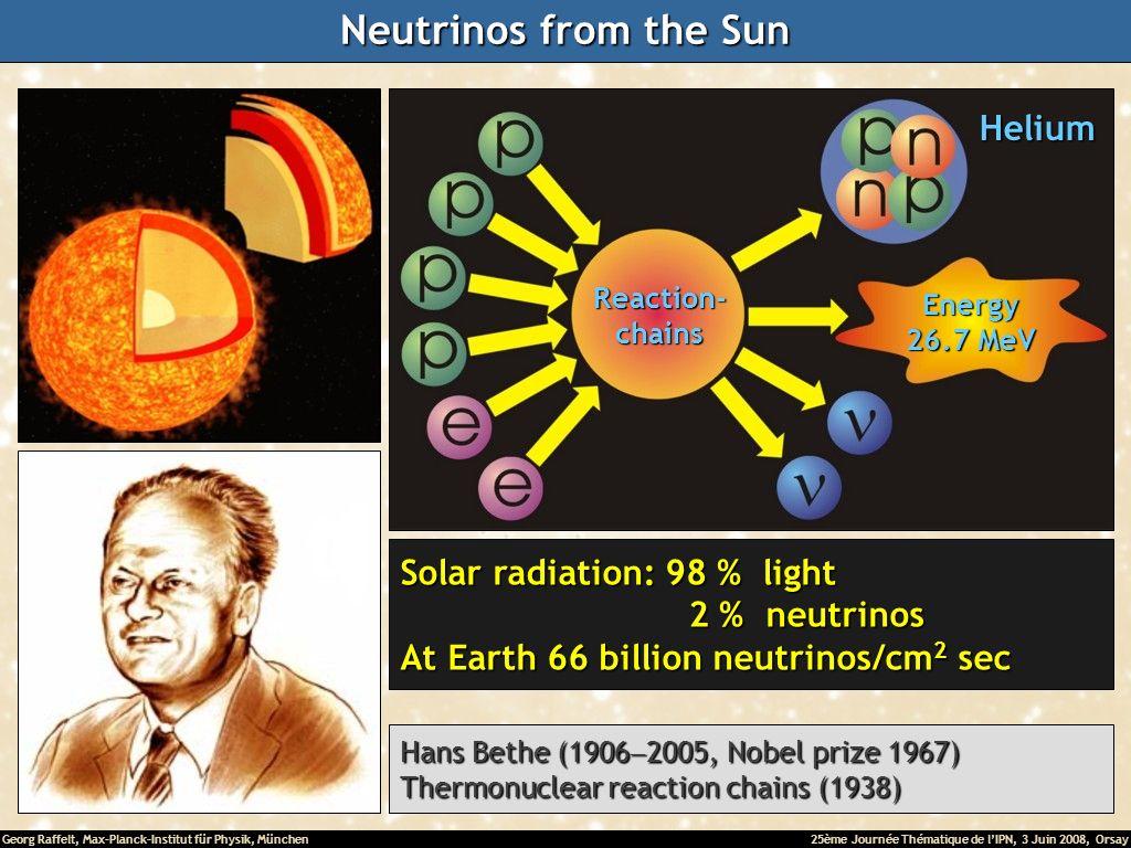 Georg Raffelt, Max-Planck-Institut für Physik, München25ème Journée Thématique de lIPN, 3 Juin 2008, Orsay Hans Bethe (1906 2005, Nobel prize 1967) Thermonuclear reaction chains (1938) Neutrinos from the Sun Solar radiation: 98 % light 2 % neutrinos 2 % neutrinos At Earth 66 billion neutrinos/cm 2 sec Reaction-chains Energy 26.7 MeV Helium