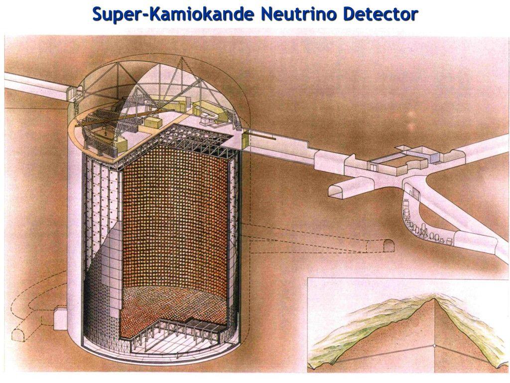 Georg Raffelt, Max-Planck-Institut für Physik, München Totsuka Memorial Symposium, 9 June 2009, Tokyo Super-Kamiokande Neutrino Detector
