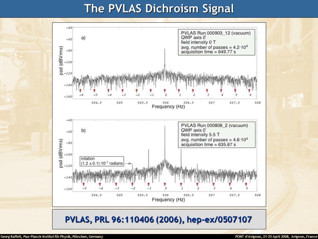 Georg Raffelt, Max-Planck-Institut für Physik, München, Germany PONT dAvignon, 21-25 April 2008, Avignon, France The PVLAS Dichroism Signal PVLAS, PRL
