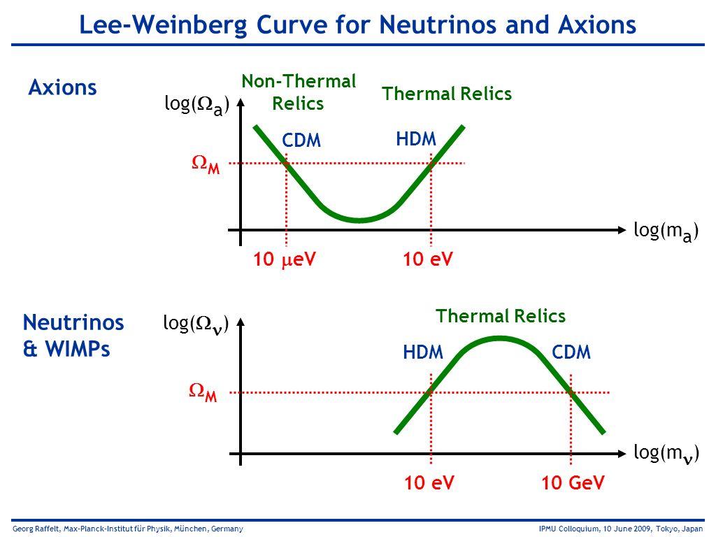 Georg Raffelt, Max-Planck-Institut für Physik, München, Germany IPMU Colloquium, 10 June 2009, Tokyo, Japan Lee-Weinberg Curve for Neutrinos and Axion