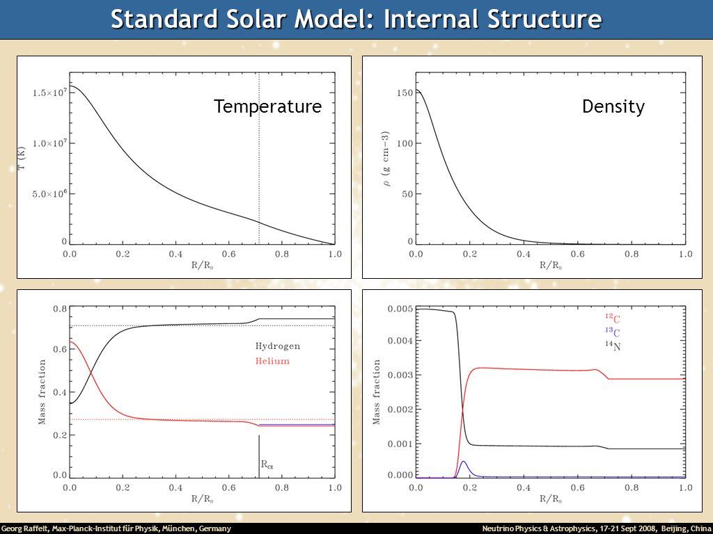 Georg Raffelt, Max-Planck-Institut für Physik, München, Germany Neutrino Physics & Astrophysics, 17-21 Sept 2008, Beijing, China Standard Solar Model: