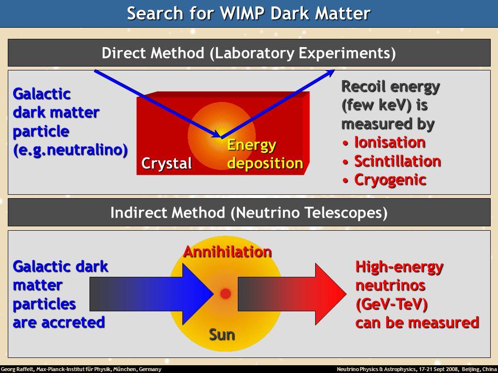 Georg Raffelt, Max-Planck-Institut für Physik, München, Germany Neutrino Physics & Astrophysics, 17-21 Sept 2008, Beijing, China Search for WIMP Dark