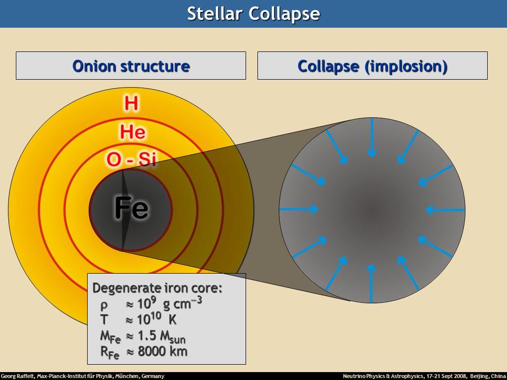 Georg Raffelt, Max-Planck-Institut für Physik, München, Germany Neutrino Physics & Astrophysics, 17-21 Sept 2008, Beijing, China Stellar Collapse Heli
