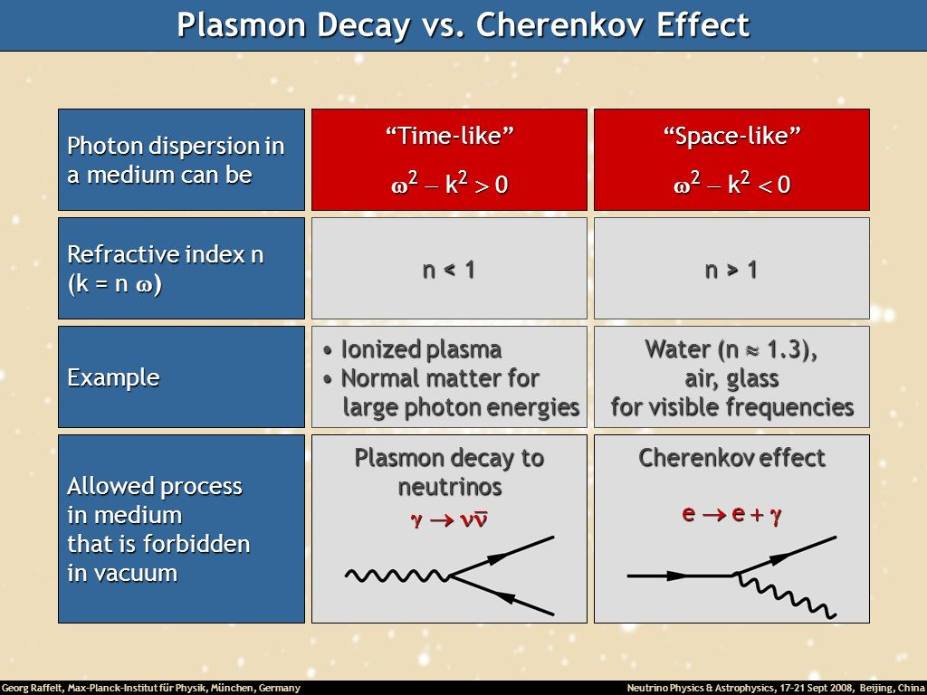 Georg Raffelt, Max-Planck-Institut für Physik, München, Germany Neutrino Physics & Astrophysics, 17-21 Sept 2008, Beijing, China Plasmon Decay vs. Che