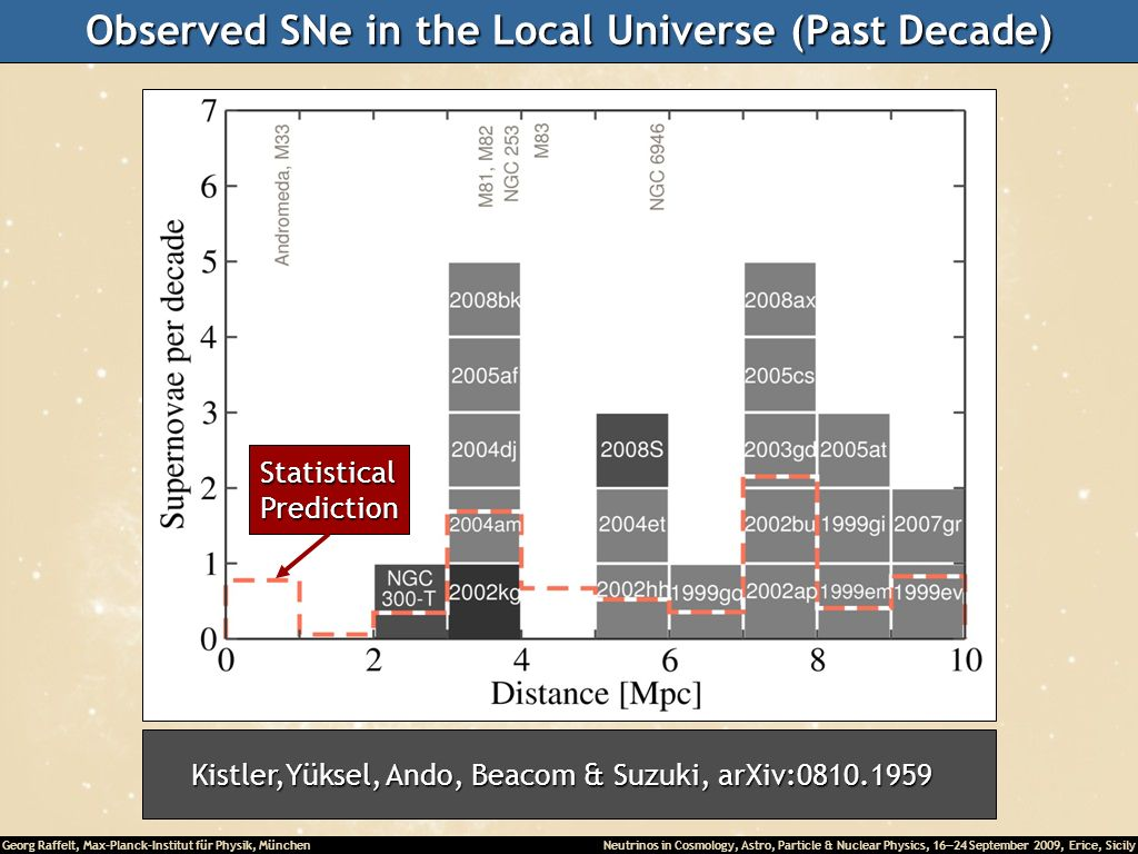 Georg Raffelt, Max-Planck-Institut für Physik, München Neutrinos in Cosmology, Astro, Particle & Nuclear Physics, 16 24 September 2009, Erice, Sicily Observed SNe in the Local Universe (Past Decade) Kistler,Yüksel, Ando, Beacom & Suzuki, arXiv:0810.1959 StatisticalPrediction
