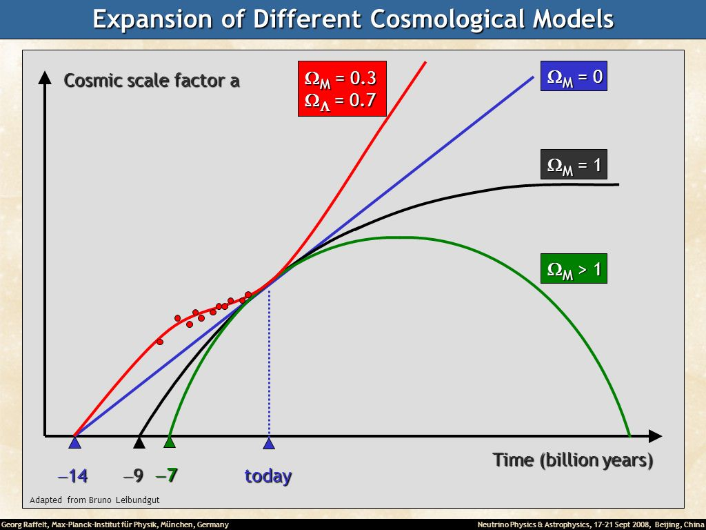 Georg Raffelt, Max-Planck-Institut für Physik, München, Germany Neutrino Physics & Astrophysics, 17-21 Sept 2008, Beijing, China Expansion of Different Cosmological Models Time (billion years) Adapted from Bruno Leibundgut Cosmic scale factor a today 14 14 M = 0 M = 0 9 M = 1 M = 1 7 M > 1 M > 1 M = 0.3 M = 0.3 = 0.7 = 0.7