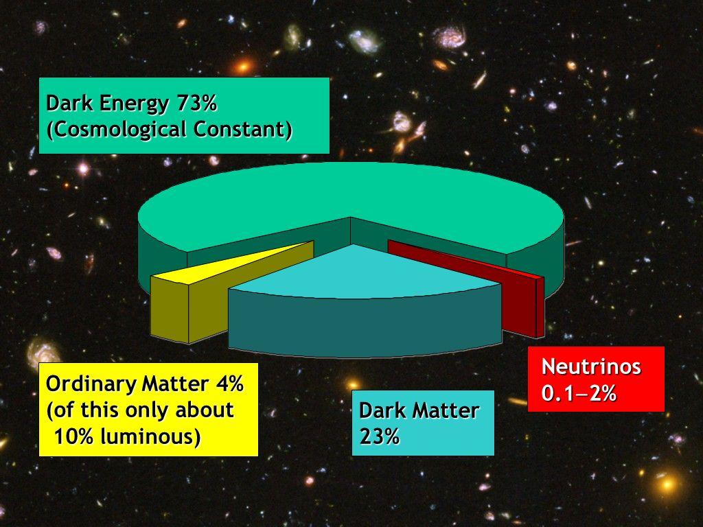 Georg Raffelt, Max-Planck-Institut für Physik, München, Germany Neutrino Physics & Astrophysics, 17-21 Sept 2008, Beijing, ChinaTitle Dark Energy 73%