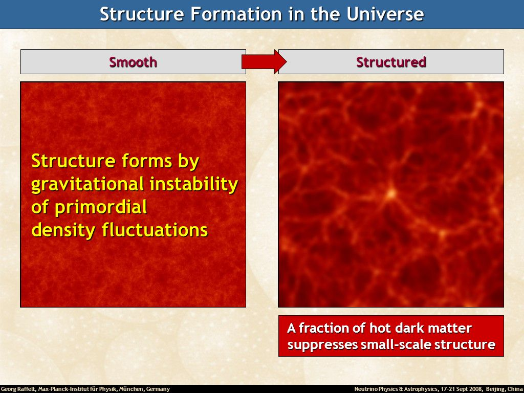 Georg Raffelt, Max-Planck-Institut für Physik, München, Germany Neutrino Physics & Astrophysics, 17-21 Sept 2008, Beijing, China Structure Formation in the Universe SmoothStructured Structure forms by Structure forms by gravitational instability gravitational instability of primordial of primordial density fluctuations density fluctuations A fraction of hot dark matter A fraction of hot dark matter suppresses small-scale structure suppresses small-scale structure