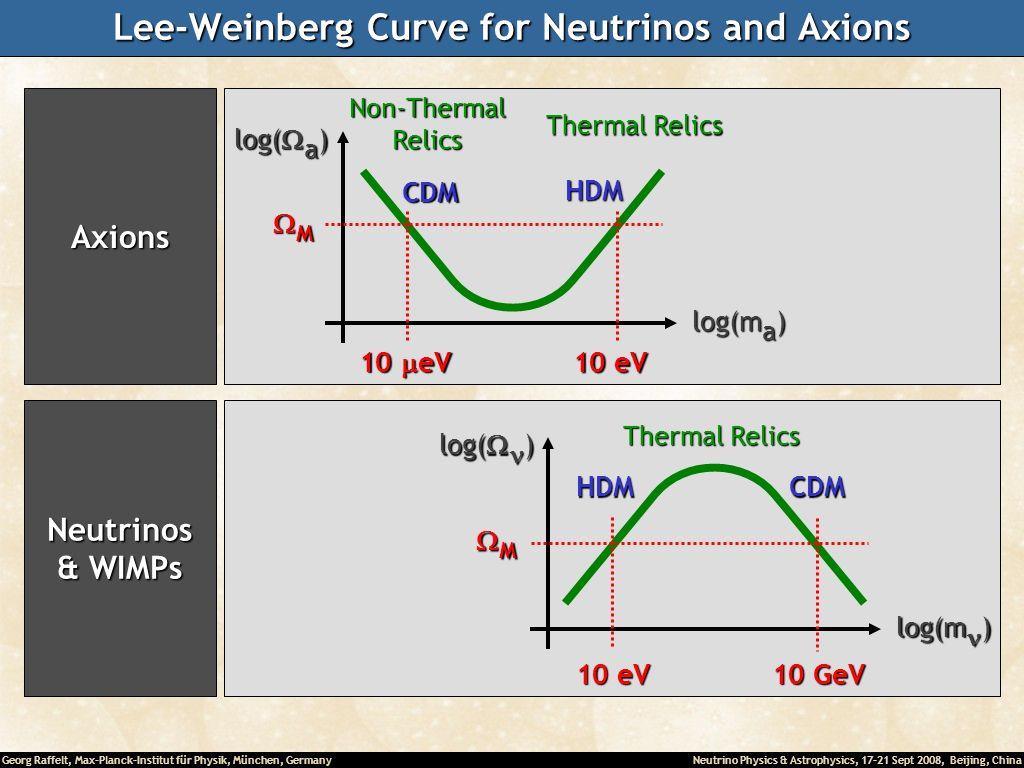 Georg Raffelt, Max-Planck-Institut für Physik, München, Germany Neutrino Physics & Astrophysics, 17-21 Sept 2008, Beijing, China Lee-Weinberg Curve fo