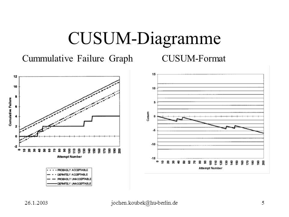26.1.2003jochen.koubek@hu-berlin.de5 CUSUM-Diagramme Cummulative FailureGraph CUSUM-Format