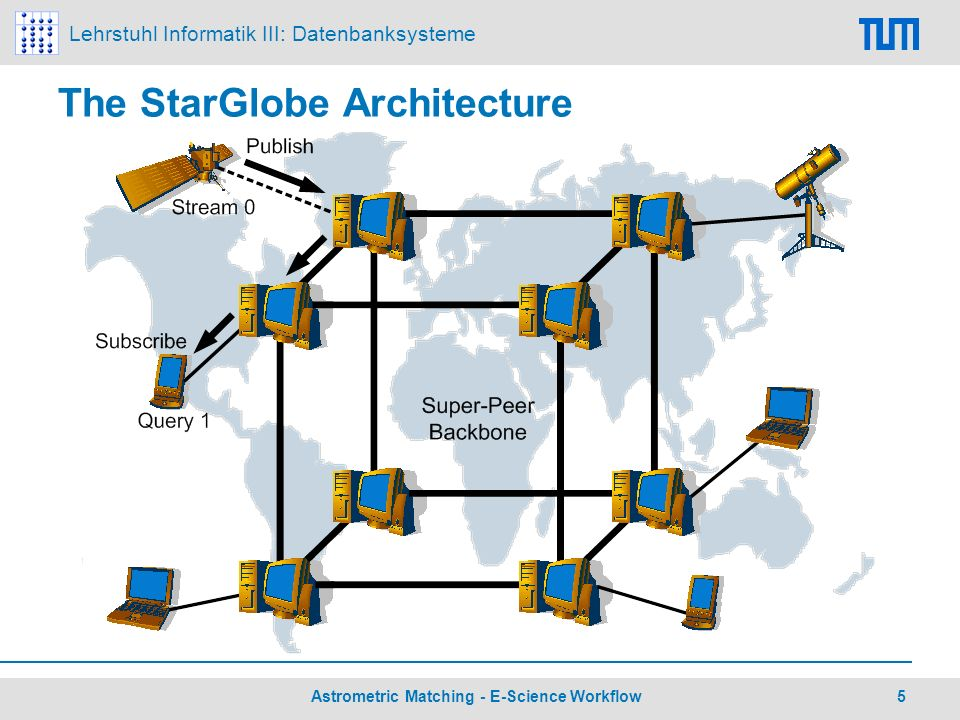 Lehrstuhl Informatik III: Datenbanksysteme 6 Astrometric Matching - E-Science Workflow Mobile User-Defined Operators Infrastructure provided by StarGlobe encapsulated operators provided by community Load user-defined operators from function provider servers in the network Common interface for integrating external operators Flexibility