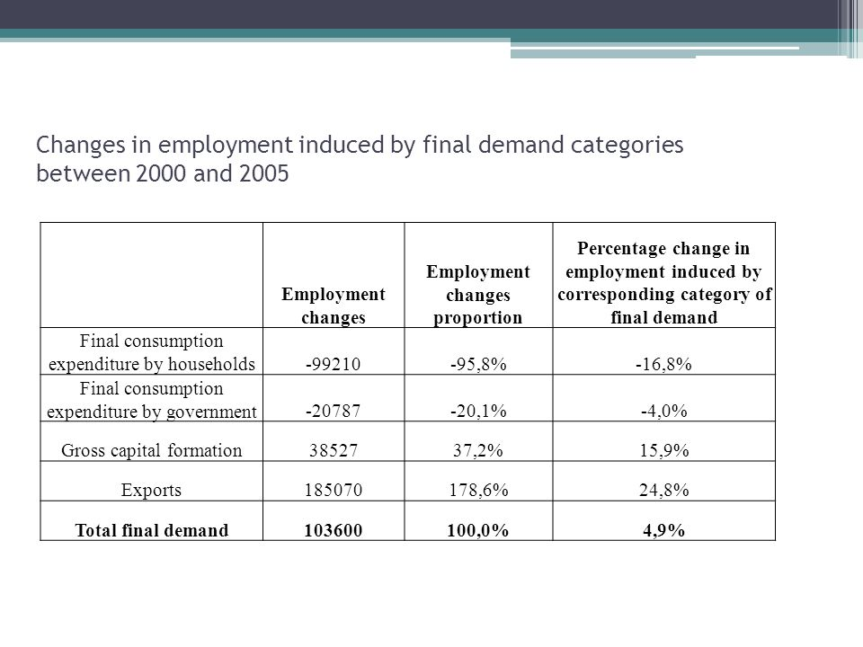 Changes in employment induced by final demand categories between 2000 and 2005 Employment changes Employment changes proportion Percentage change in employment induced by corresponding category of final demand Final consumption expenditure by households ,8%-16,8% Final consumption expenditure by government ,1%-4,0% Gross capital formation ,2%15,9% Exports ,6%24,8% Total final demand ,0%4,9%