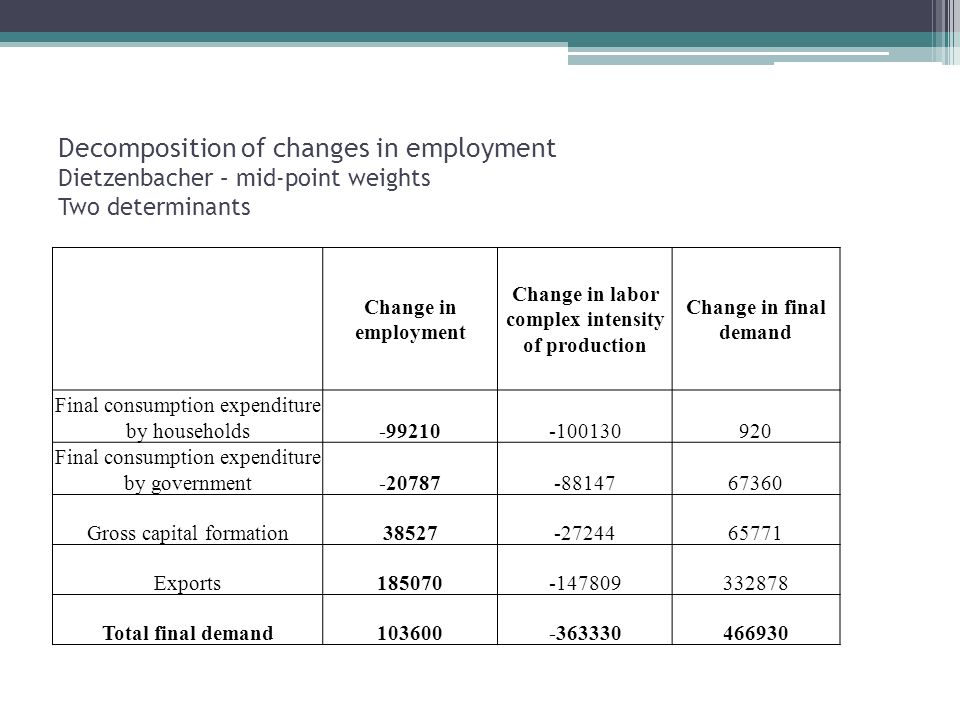 Decomposition of changes in employment Dietzenbacher – mid-point weights Two determinants Change in employment Change in labor complex intensity of production Change in final demand Final consumption expenditure by households Final consumption expenditure by government Gross capital formation Exports Total final demand