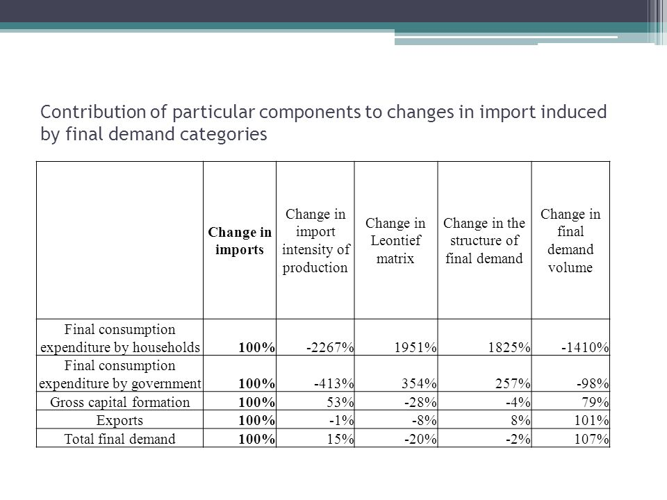 Contribution of particular components to changes in import induced by final demand categories Change in imports Change in import intensity of production Change in Leontief matrix Change in the structure of final demand Change in final demand volume Final consumption expenditure by households100%-2267%1951%1825%-1410% Final consumption expenditure by government100%-413%354%257%-98% Gross capital formation100%53%-28%-4%79% Exports100%-1%-8%8%101% Total final demand100%15%-20%-2%107%