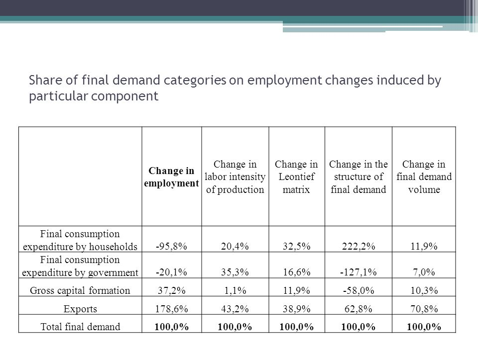 Share of final demand categories on employment changes induced by particular component Change in employment Change in labor intensity of production Change in Leontief matrix Change in the structure of final demand Change in final demand volume Final consumption expenditure by households-95,8%20,4%32,5%222,2%11,9% Final consumption expenditure by government-20,1%35,3%16,6%-127,1%7,0% Gross capital formation37,2%1,1%11,9%-58,0%10,3% Exports178,6%43,2%38,9%62,8%70,8% Total final demand100,0%