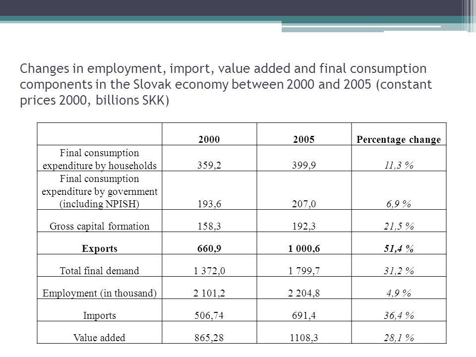 Changes in employment, import, value added and final consumption components in the Slovak economy between 2000 and 2005 (constant prices 2000, billions SKK) Percentage change Final consumption expenditure by households359,2399,911,3 % Final consumption expenditure by government (including NPISH)193,6207,06,9 % Gross capital formation158,3192,321,5 % Exports660,91 000,651,4 % Total final demand1 372,01 799,731,2 % Employment (in thousand)2 101,22 204,84,9 % Imports506,74691,436,4 % Value added865,281108,328,1 %