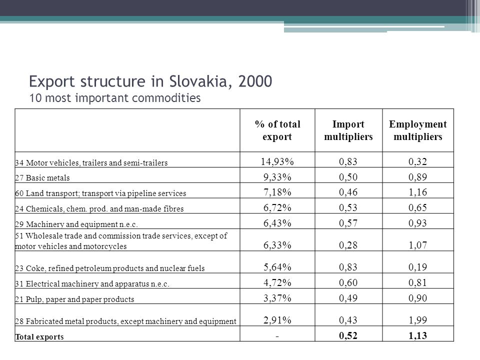 Export structure in Slovakia, most important commodities % of total export Import multipliers Employment multipliers 34 Motor vehicles, trailers and semi-trailers 14,93%0,830,32 27 Basic metals 9,33%0,500,89 60 Land transport; transport via pipeline services 7,18%0,461,16 24 Chemicals, chem.
