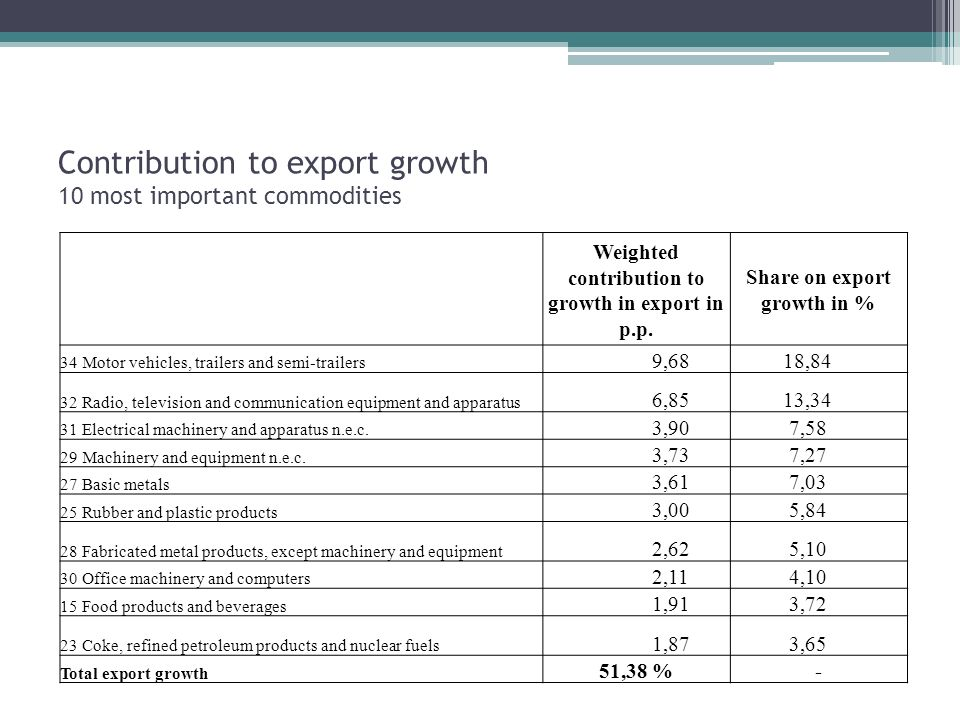 Contribution to export growth 10 most important commodities Weighted contribution to growth in export in p.p.