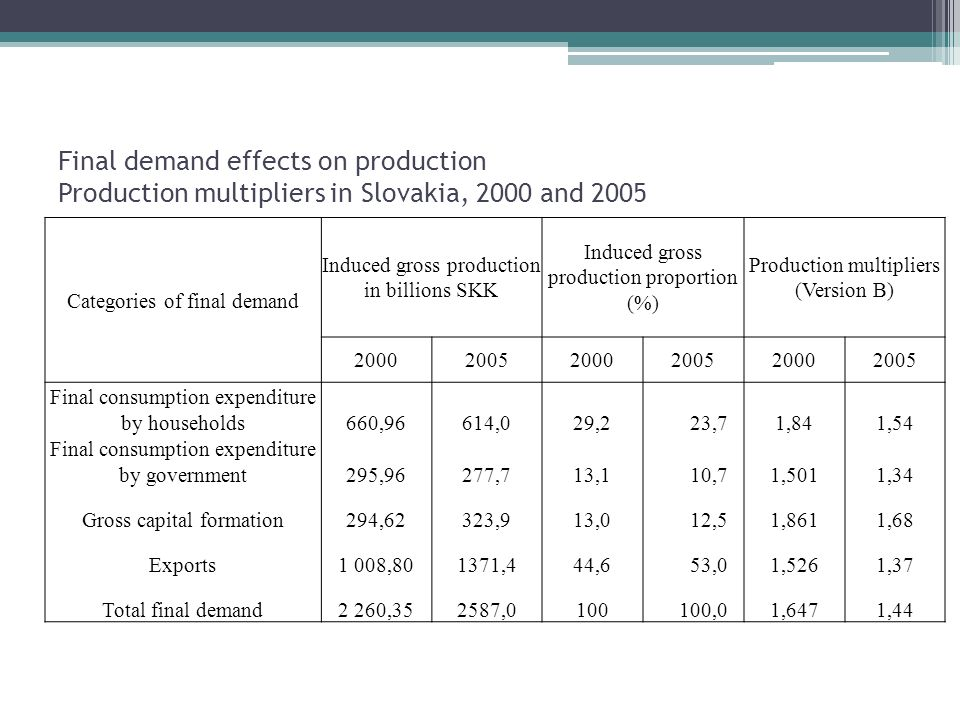 Final demand effects on production Production multipliers in Slovakia, 2000 and 2005 Categories of final demand Induced gross production in billions SKK Induced gross production proportion (%) Production multipliers (Version B) Final consumption expenditure by households660,96614,029,2 23,71,841,54 Final consumption expenditure by government295,96277,713,1 10,71,5011,34 Gross capital formation294,62323,913,0 12,51,8611,68 Exports1 008,801371,444,6 53,01,5261,37 Total final demand2 260,352587, ,01,6471,44