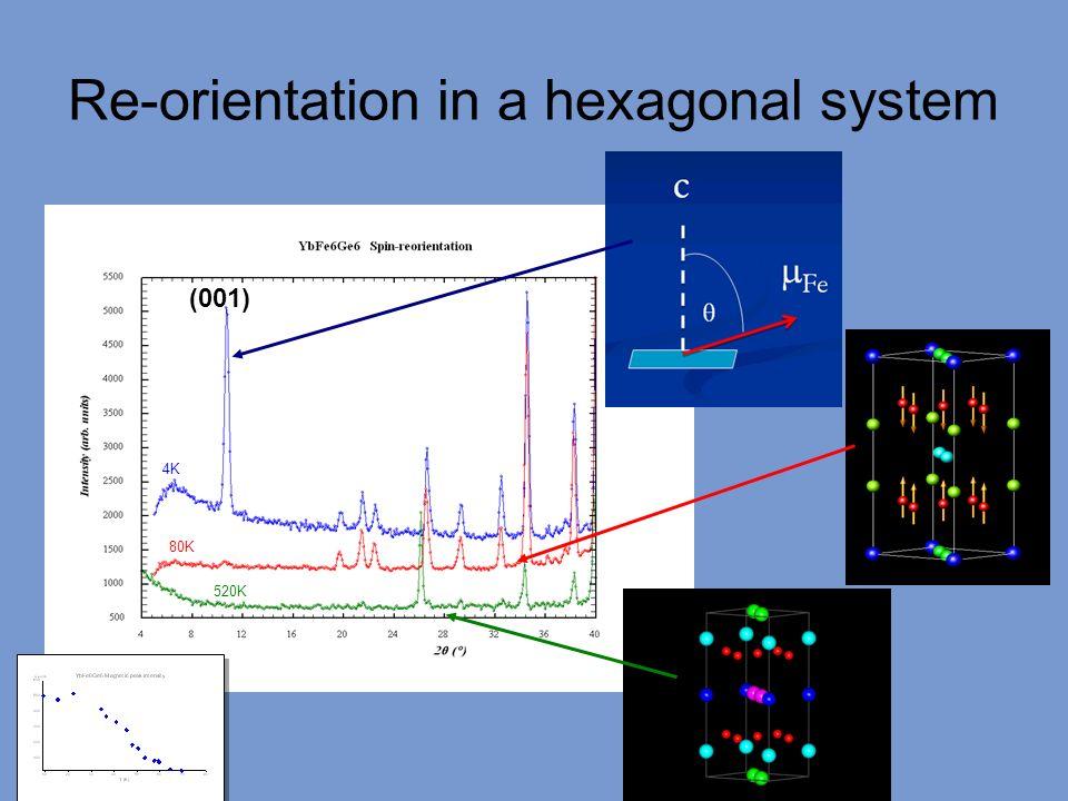 Re-orientation in a hexagonal system (001) 4K 80K 520K