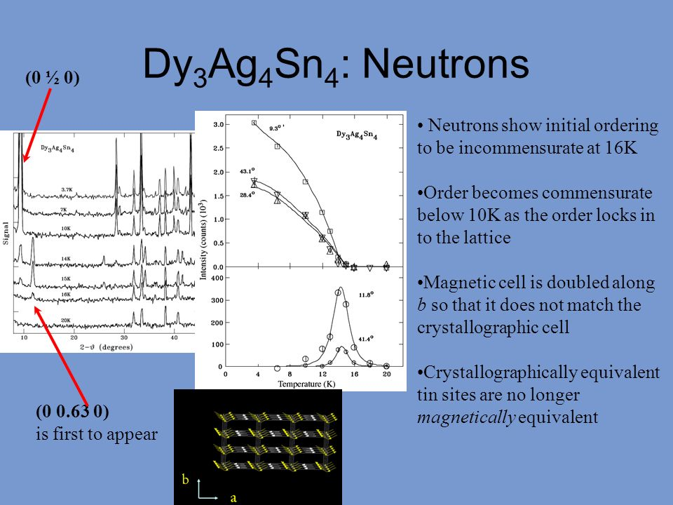 Dy 3 Ag 4 Sn 4 : Neutrons (0 ½ 0) (0 0.63 0) is first to appear Neutrons show initial ordering to be incommensurate at 16K Order becomes commensurate