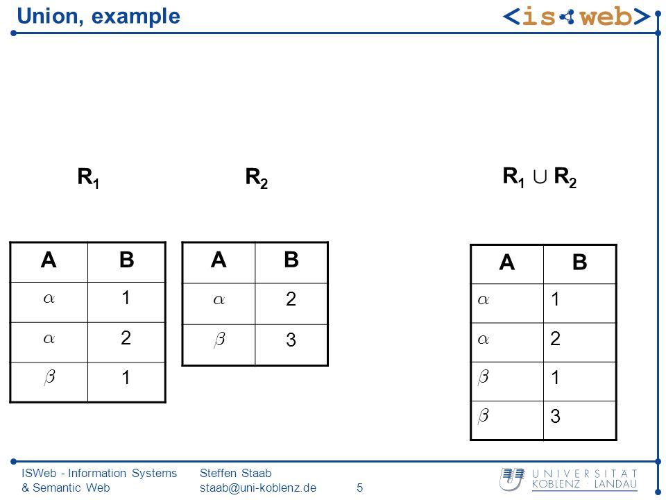 ISWeb - Information Systems & Semantic Web Steffen Staab staab@uni-koblenz.de6 Renaming Let R be a relation whose set of attributes is a 1,…,a n, c 1,…,c m Let b 1, …, b n be distinct attributes such that {b 1, …, b n } Å { c 1, …, c m } = ; Then ½ a 1 .