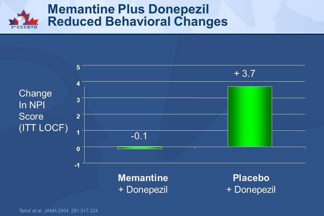 Memantine Plus Donepezil Reduced Behavioral Changes 0 1 2 3 4 5 Change In NPI Score (ITT LOCF) Memantine + Donepezil Placebo + Donepezil Tariot et al,