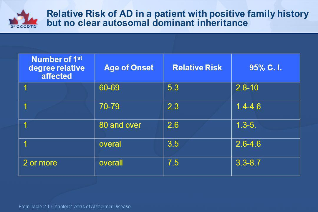Relative Risk of AD in a patient with positive family history but no clear autosomal dominant inheritance Number of 1 st degree relative affected Age