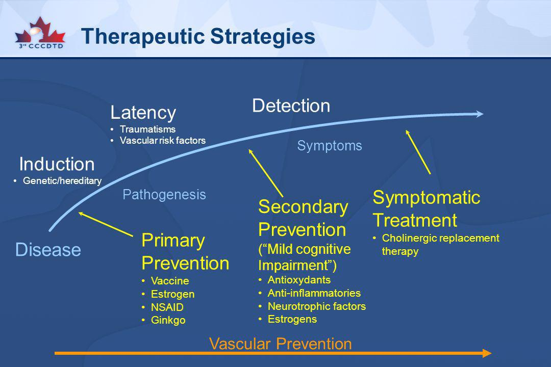 Therapeutic Strategies Pathogenesis Symptoms Disease Induction Genetic/hereditary Latency Traumatisms Vascular risk factors Detection Primary Preventi