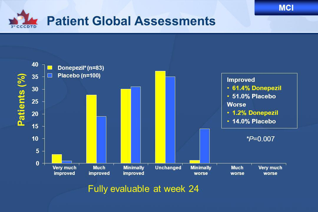 0 5 10 15 20 25 30 35 40 Donepezil* (n=83) Placebo (n=100) Patient Global Assessments *P=0.007 Very much improved Much improved Minimally improved Unc