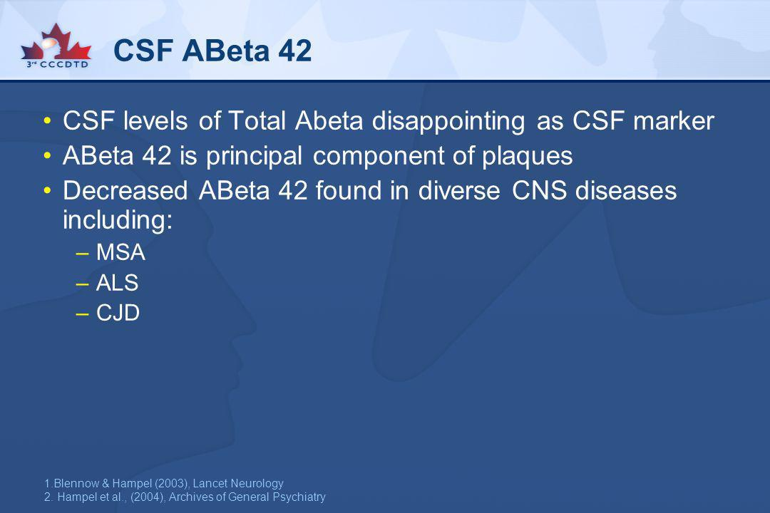 CSF ABeta 42 CSF levels of Total Abeta disappointing as CSF marker ABeta 42 is principal component of plaques Decreased ABeta 42 found in diverse CNS